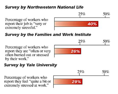 A legnagyobb stresszforrás a munkavállalók szerint
